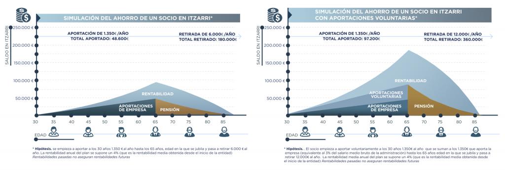 Comparativa rentabilidad aportaciones empresa individuales Itzarri