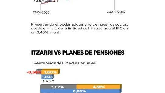 Información económica de Itzarri a 30 de septiembre de 2015
