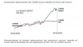 Información económica de Itzarri a  31 de diciembre de 2015