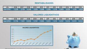 Rentabilidades y valores liquidativos históricos de Itzarri